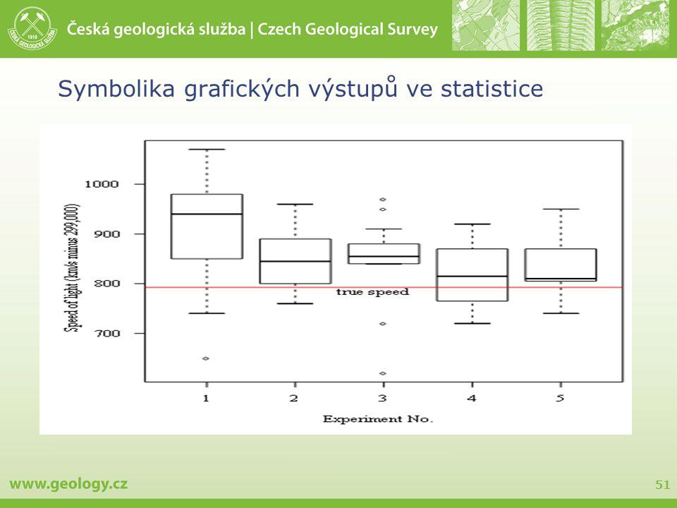 51 Symbolika grafických výstupů ve statistice
