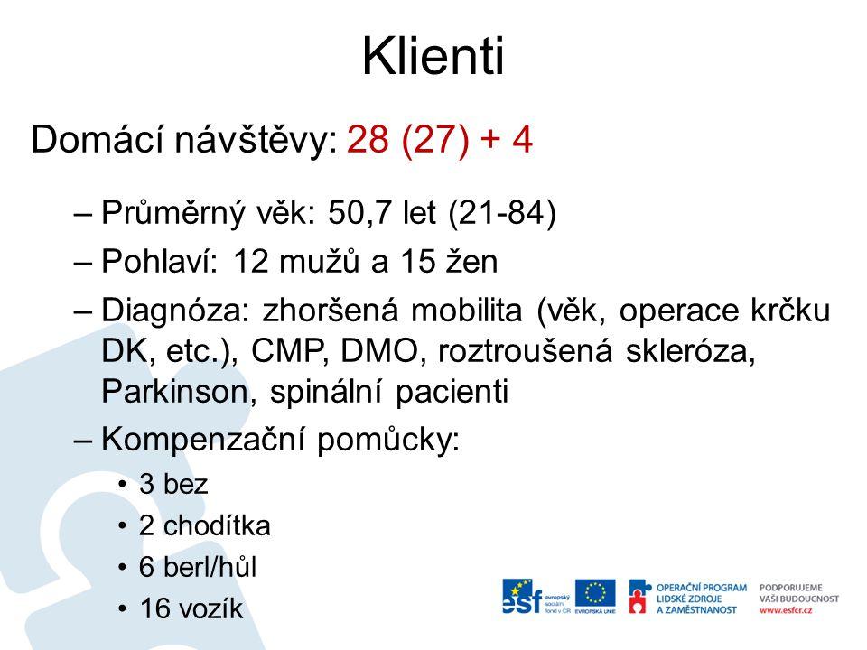 Klienti Domácí návštěvy: 28 (27) + 4 –Průměrný věk: 50,7 let (21-84) –Pohlaví: 12 mužů a 15 žen –Diagnóza: zhoršená mobilita (věk, operace krčku DK, etc.), CMP, DMO, roztroušená skleróza, Parkinson, spinální pacienti –Kompenzační pomůcky: 3 bez 2 chodítka 6 berl/hůl 16 vozík