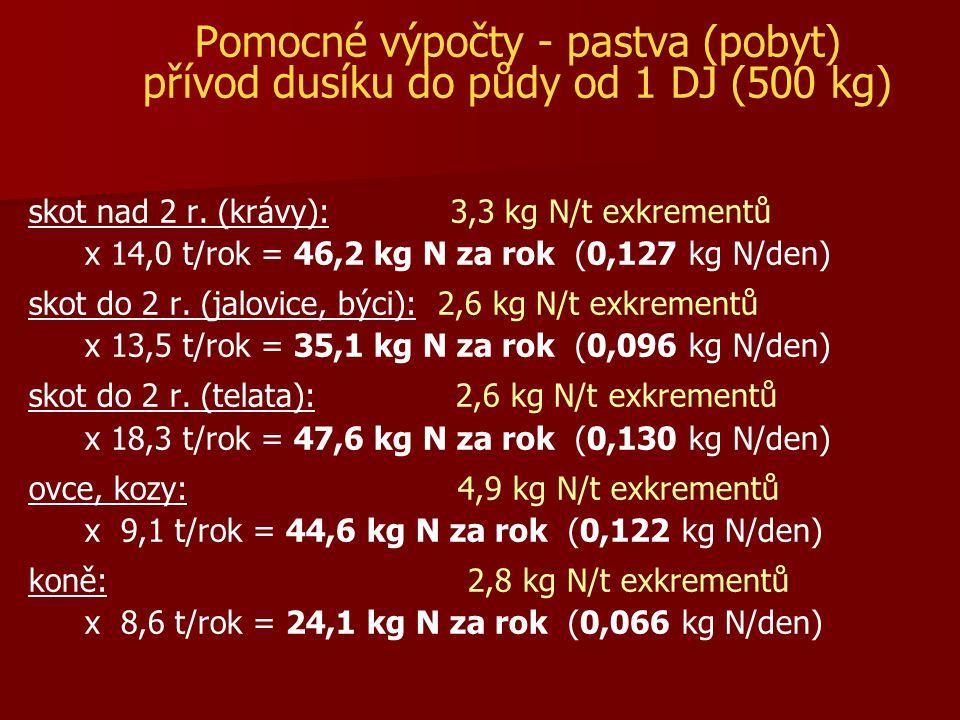 Pomocné výpočty - pastva (pobyt) přívod dusíku do půdy od 1 DJ (500 kg) skot nad 2 r. (krávy): 3,3 kg N/t exkrementů x 14,0 t/rok = 46,2 kg N za rok (