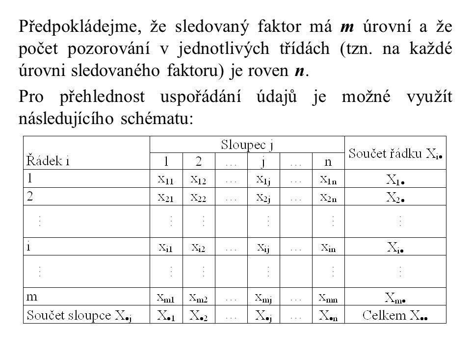 Rozptyl sice neznáme, můžeme ho ale odhadnout pomocí výběrových průměrů, vypočtených z pozorovaných hodnot x ij : Následně tedy dostáváme vztah pro odhad  2 : Tento odhad se nazývá rozptyl mezi třídami.