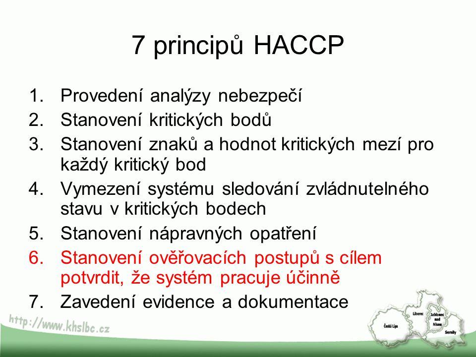 7 principů HACCP 1.Provedení analýzy nebezpečí 2.Stanovení kritických bodů 3.Stanovení znaků a hodnot kritických mezí pro každý kritický bod 4.Vymezen