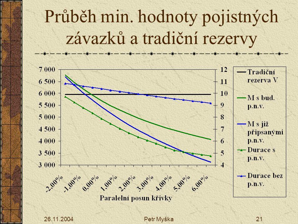 26.11.2004Petr Myška21 Průběh min. hodnoty pojistných závazků a tradiční rezervy