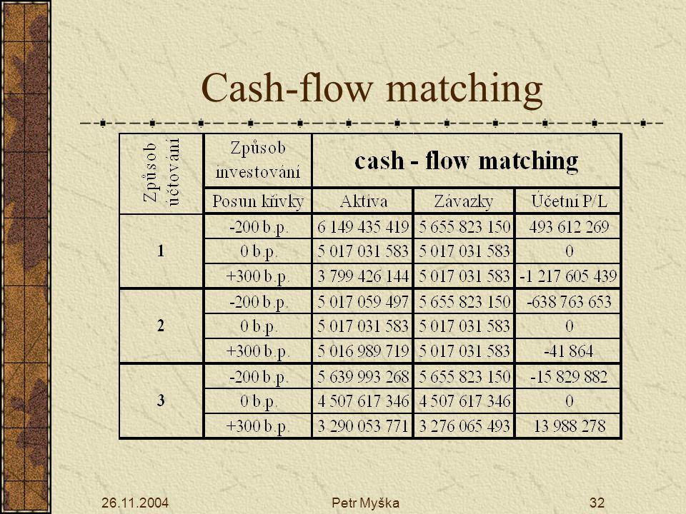 26.11.2004Petr Myška32 Cash-flow matching