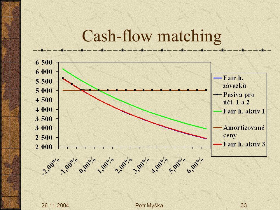 26.11.2004Petr Myška33 Cash-flow matching