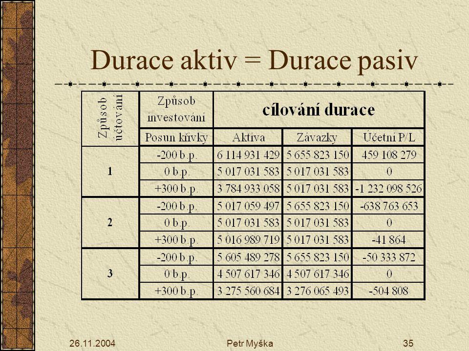 26.11.2004Petr Myška35 Durace aktiv = Durace pasiv