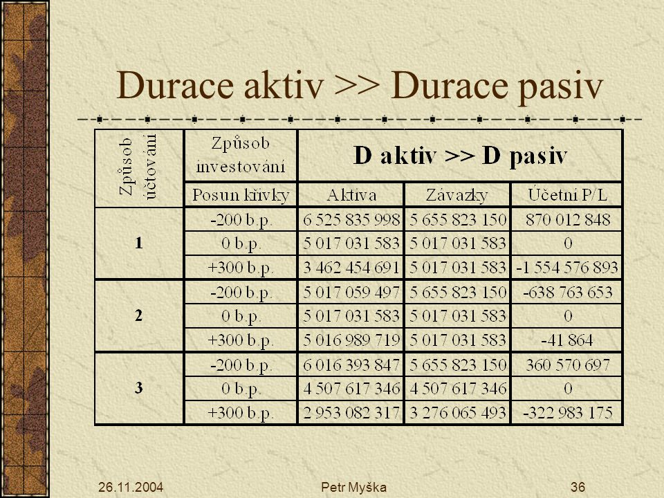 26.11.2004Petr Myška36 Durace aktiv >> Durace pasiv