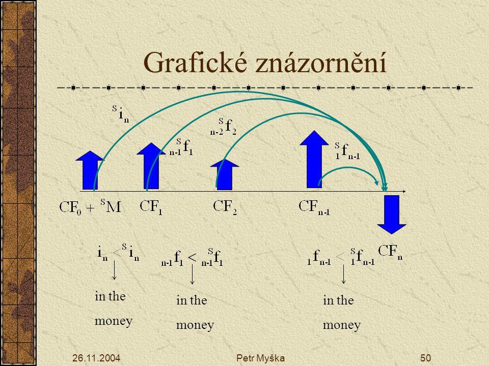 26.11.2004Petr Myška50 in the money in the money in the money Grafické znázornění