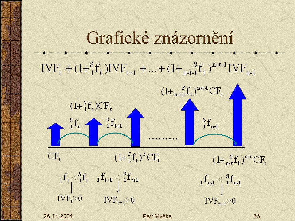 26.11.2004Petr Myška53 IVF t >0 IVF t+1 >0 IVF n-1 >0......... Grafické znázornění