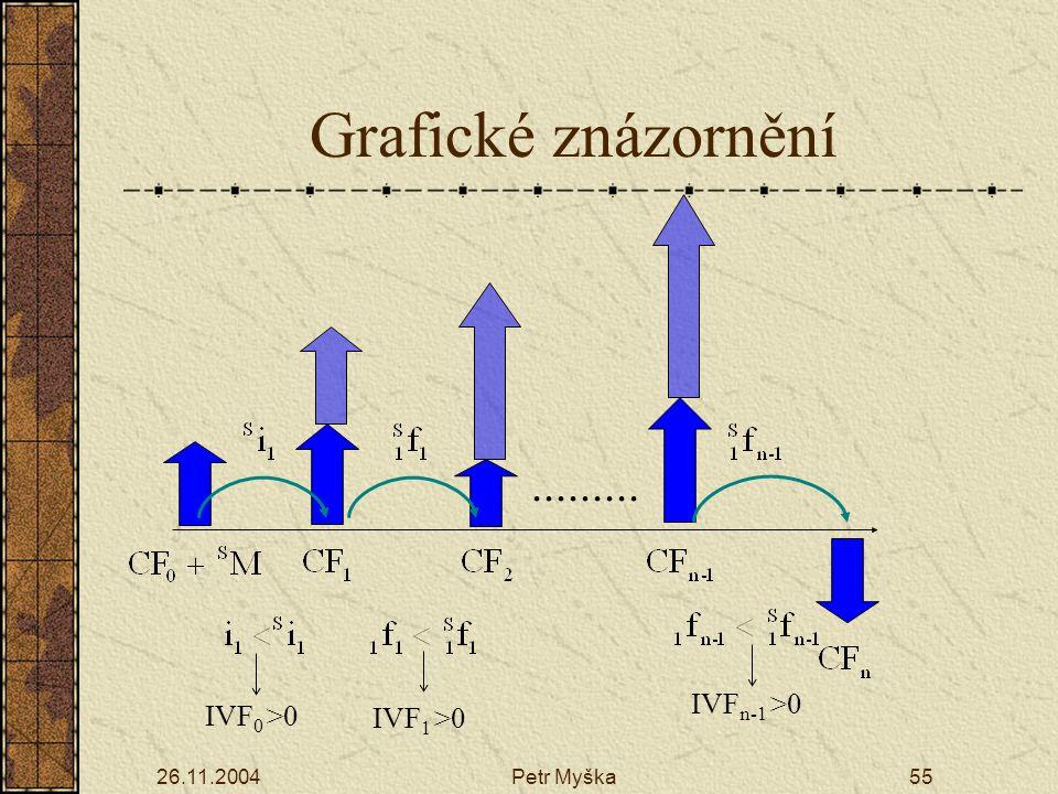 26.11.2004Petr Myška55 IVF 0 >0 IVF 1 >0 IVF n-1 >0......... Grafické znázornění
