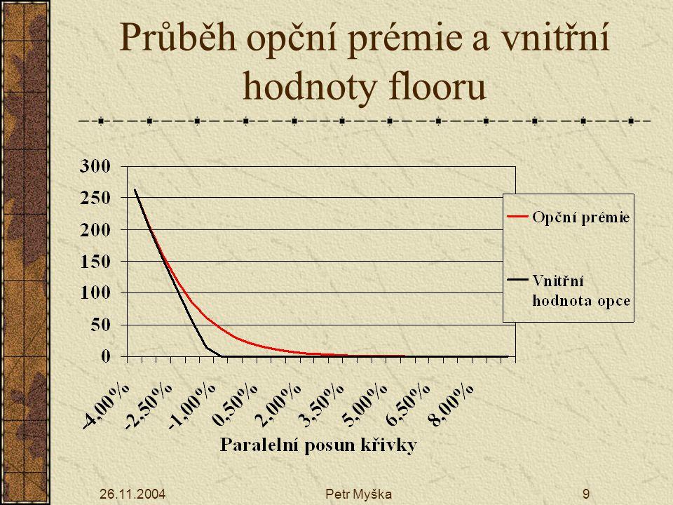 26.11.2004Petr Myška9 Průběh opční prémie a vnitřní hodnoty flooru