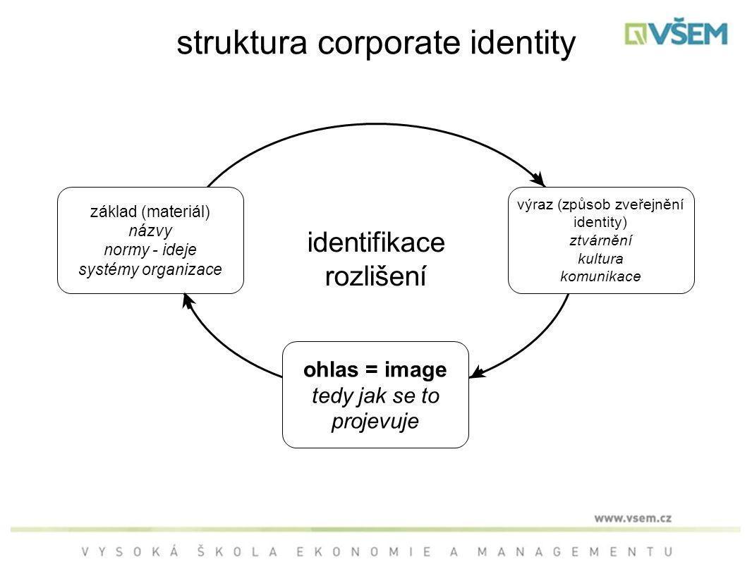 struktura corporate identity identifikace rozlišení základ (materiál) názvy normy - ideje systémy organizace ohlas = image tedy jak se to projevuje výraz (způsob zveřejnění identity) ztvárnění kultura komunikace