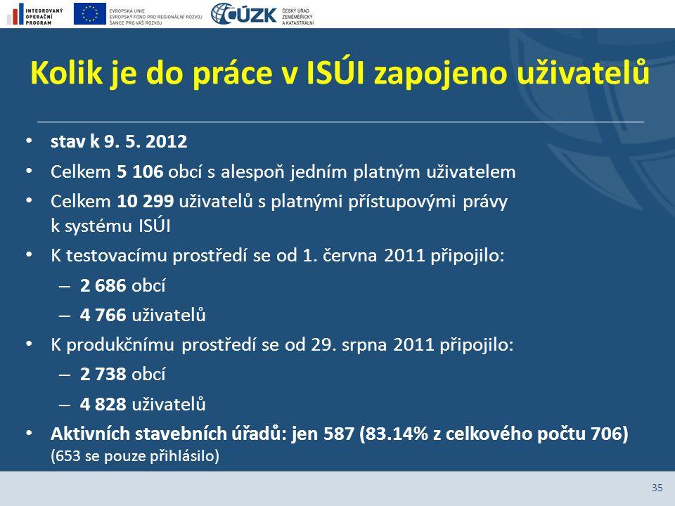 Kolik je do práce v ISÚI zapojeno uživatelů stav k 9. 5. 2012 Celkem 5 106 obcí s alespoň jedním platným uživatelem Celkem 10 299 uživatelů s platnými