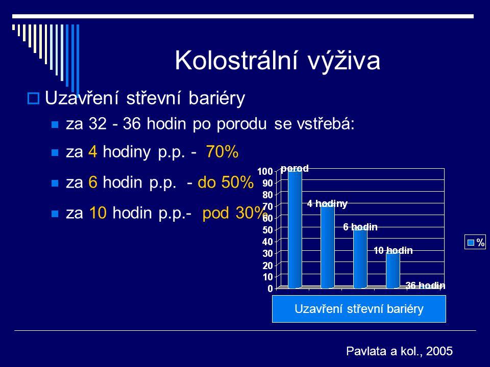 Kolostrální výživa  Uzavření střevní bariéry za 32 - 36 hodin po porodu se vstřebá: za 4 hodiny p.p. - 70% za 6 hodin p.p. - do 50% za 10 hodin p.p.-