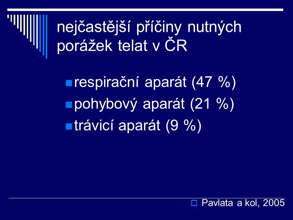 nejčastější příčiny nutných porážek telat v ČR respirační aparát (47 %) pohybový aparát (21 %) trávicí aparát (9 %)  Pavlata a kol, 2005