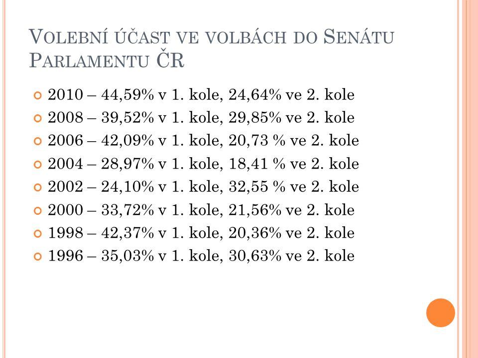 V OLEBNÍ ÚČAST VE VOLBÁCH DO S ENÁTU P ARLAMENTU ČR 2010 – 44,59% v 1.