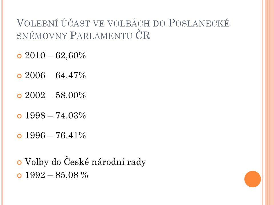 V OLEBNÍ ÚČAST VE VOLBÁCH DO P OSLANECKÉ SNĚMOVNY P ARLAMENTU ČR 2010 – 62,60% 2006 – 64.47% 2002 – 58.00% 1998 – 74.03% 1996 – 76.41% Volby do České národní rady 1992 – 85,08 %