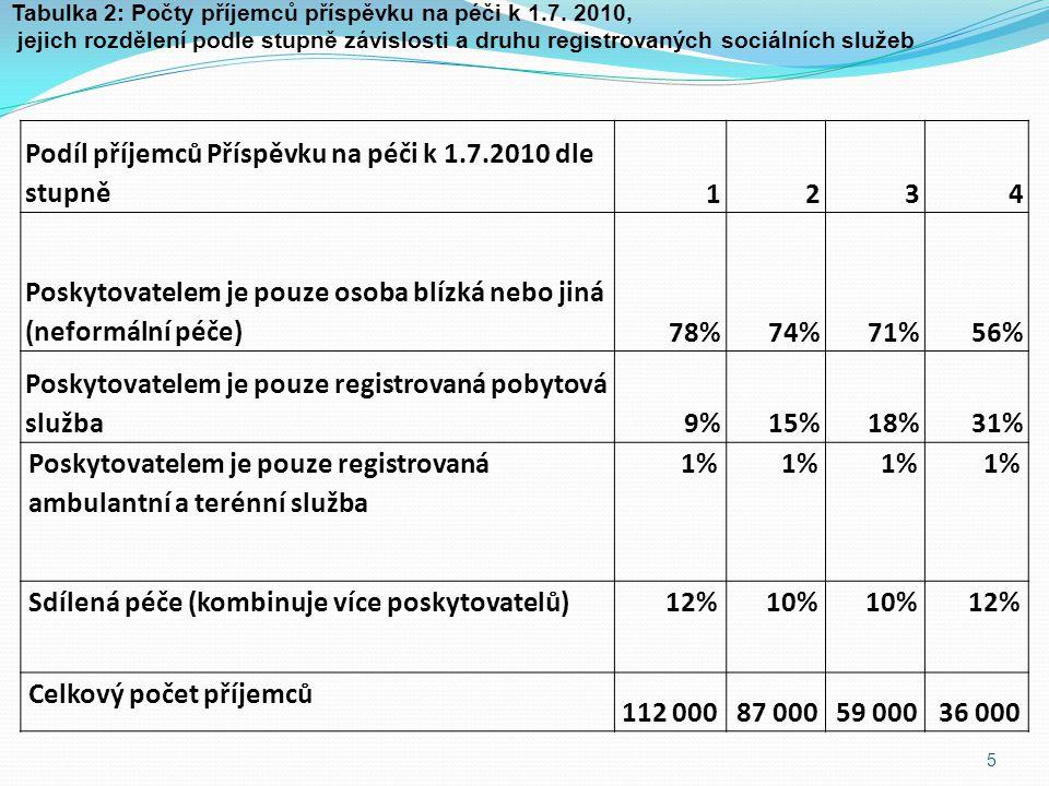 5 Podíl příjemců Příspěvku na péči k 1.7.2010 dle stupně1234 Poskytovatelem je pouze osoba blízká nebo jiná (neformální péče)78%74%71%56% Poskytovatelem je pouze registrovaná pobytová služba9%15%18%31% Poskytovatelem je pouze registrovaná ambulantní a terénní služba 1% Sdílená péče (kombinuje více poskytovatelů)12%10% 12% Celkový počet příjemců 112 00087 00059 00036 000 Tabulka 2: Počty příjemců příspěvku na péči k 1.7.
