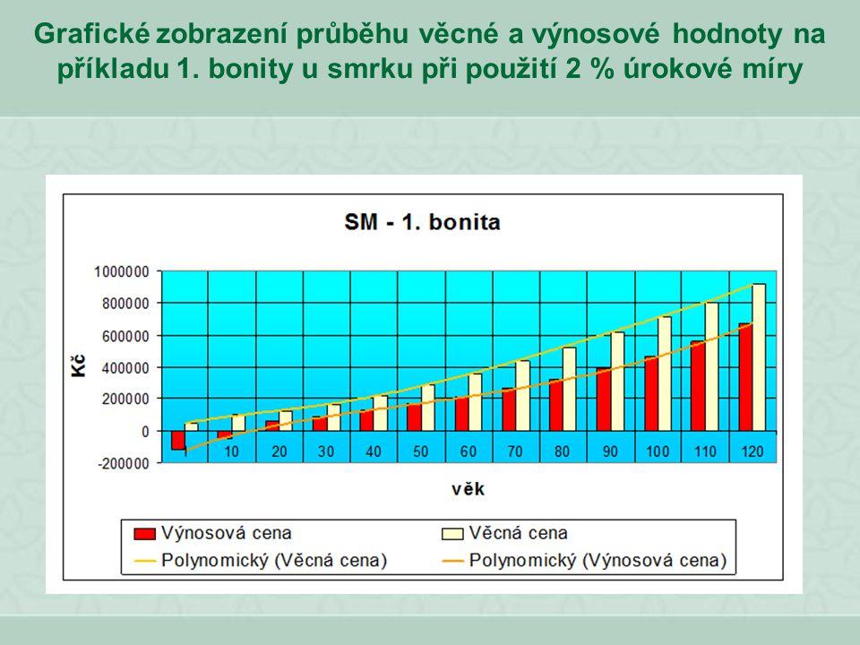 Grafické zobrazení průběhu věcné a výnosové hodnoty na příkladu 1. bonity u smrku při použití 2 % úrokové míry