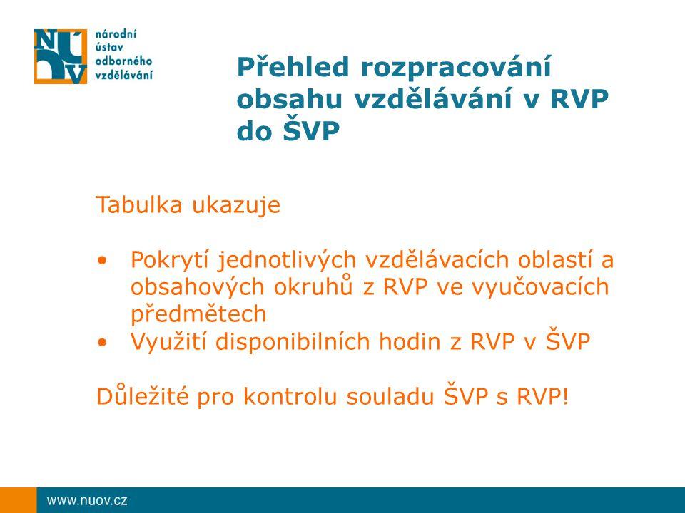 Přehled rozpracování obsahu vzdělávání v RVP do ŠVP Tabulka ukazuje Pokrytí jednotlivých vzdělávacích oblastí a obsahových okruhů z RVP ve vyučovacích předmětech Využití disponibilních hodin z RVP v ŠVP Důležité pro kontrolu souladu ŠVP s RVP!