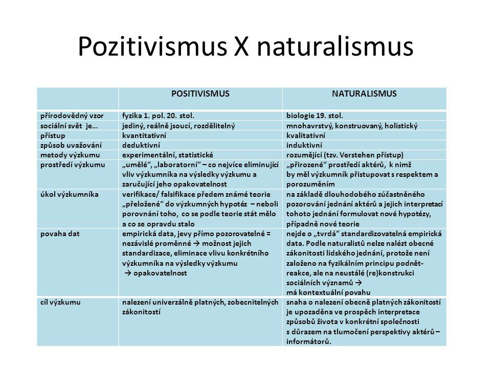 Pozitivismus X naturalismus POSITIVISMUSNATURALISMUS přírodovědný vzorfyzika 1. pol. 20. stol.biologie 19. stol. sociální svět je…jediný, reálně jsouc