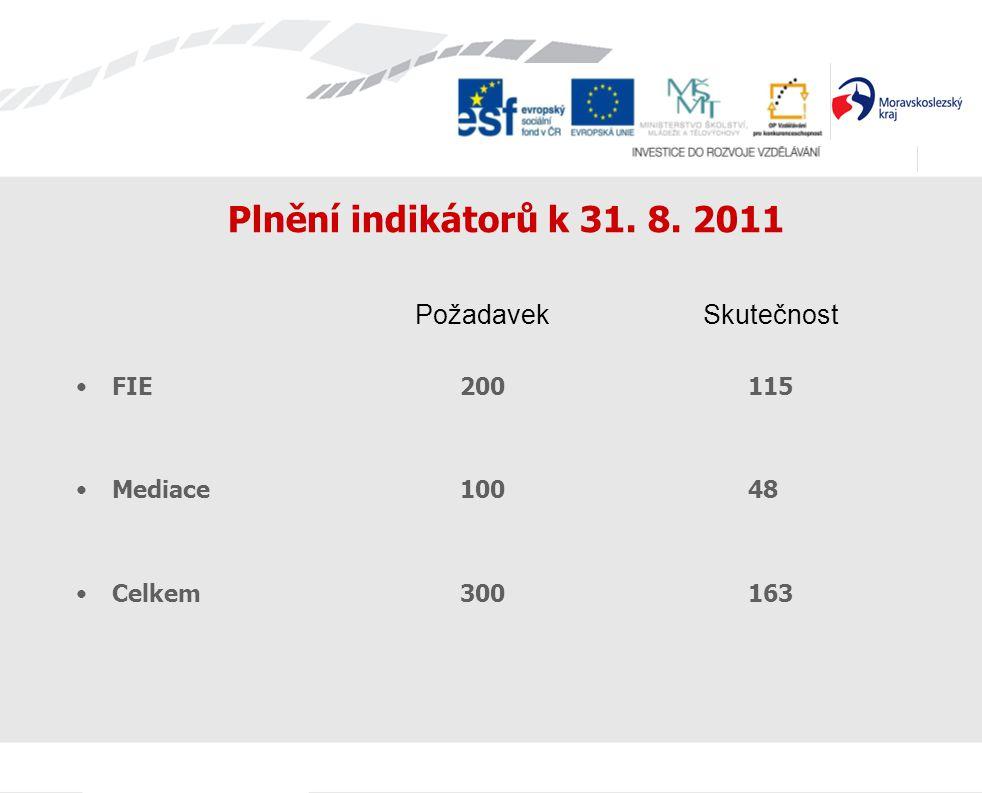 Plnění indikátorů k 31. 8. 2011 Požadavek Skutečnost FIE200115 Mediace10048 Celkem300163