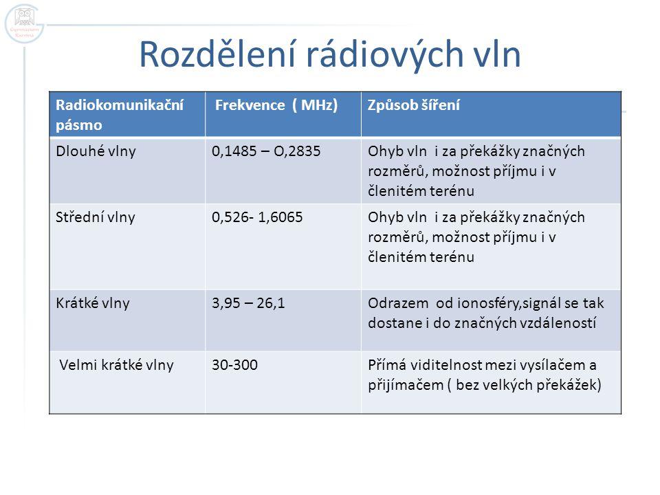 Rozdělení rádiových vln Radiokomunikační pásmo Frekvence ( MHz)Způsob šíření Dlouhé vlny0,1485 – O,2835Ohyb vln i za překážky značných rozměrů, možnos