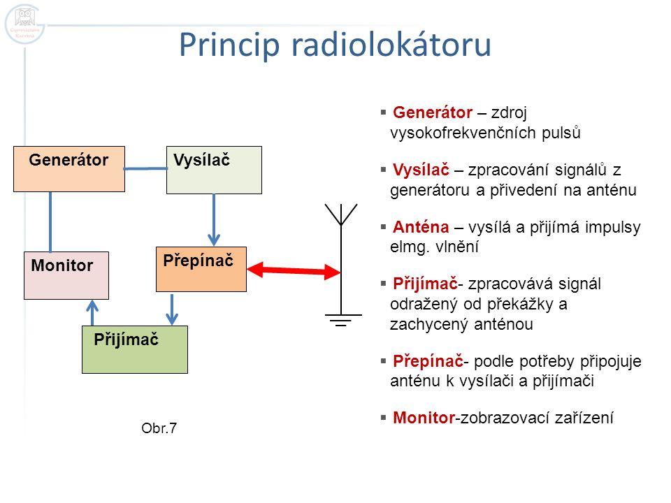 Princip radiolokátoru Generátor Přepínač Vysílač Monitor Přijímač  Generátor – zdroj vysokofrekvenčních pulsů  Vysílač – zpracování signálů z generá