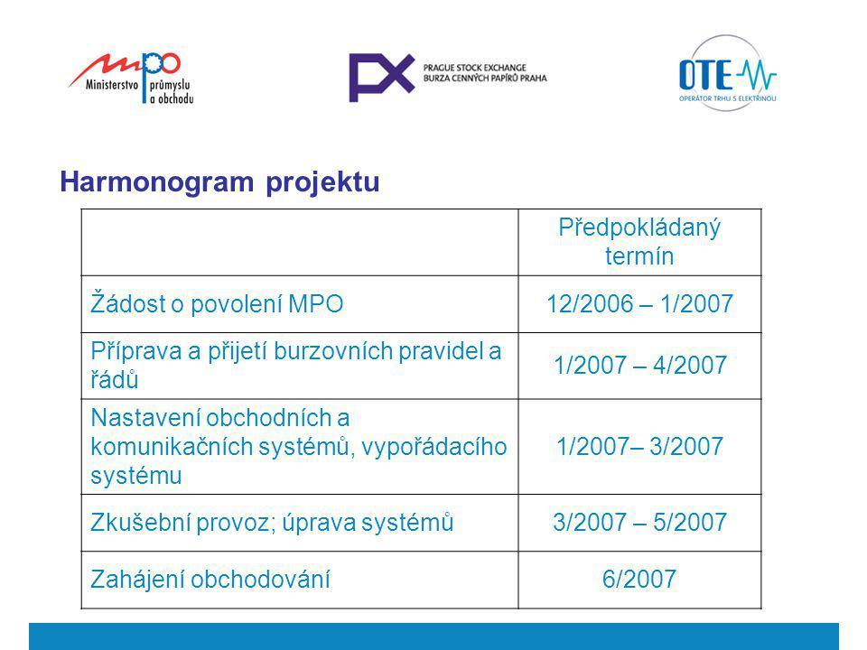 Harmonogram projektu Předpokládaný termín Žádost o povolení MPO12/2006 – 1/2007 Příprava a přijetí burzovních pravidel a řádů 1/2007 – 4/2007 Nastaven