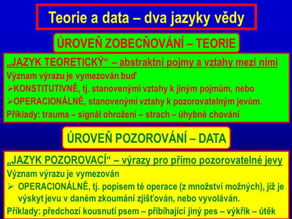 """Teorie a data – dva jazyky vědy """"JAZYK TEORETICKÝ"""" – abstraktní pojmy a vztahy mezi nimi Význam výrazu je vymezován buď  KONSTITUTIVNĚ, tj. stanovený"""