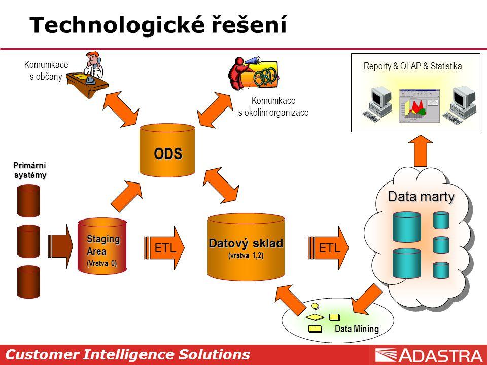 Customer Intelligence Solutions Data marty Technologické řešení ODS Komunikace s občany Komunikace s okolím organizace Data Mining Primárnísystémy Datový sklad (vrstva 1,2) StagingArea (Vrstva 0) ETL Reporty & OLAP & Statistika ETL