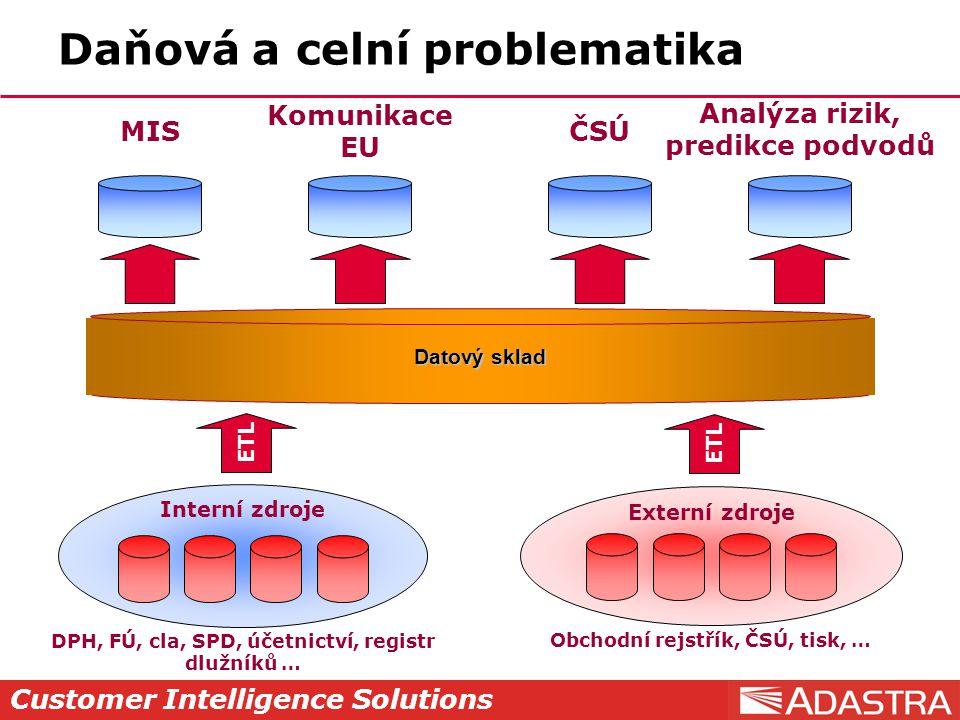 Customer Intelligence Solutions ETL Daňová a celní problematika Datový sklad DPH, FÚ, cla, SPD, účetnictví, registr dlužníků … Interní zdroje Externí zdroje Obchodní rejstřík, ČSÚ, tisk, … MIS Komunikace EU ČSÚ Analýza rizik, predikce podvodů ETL