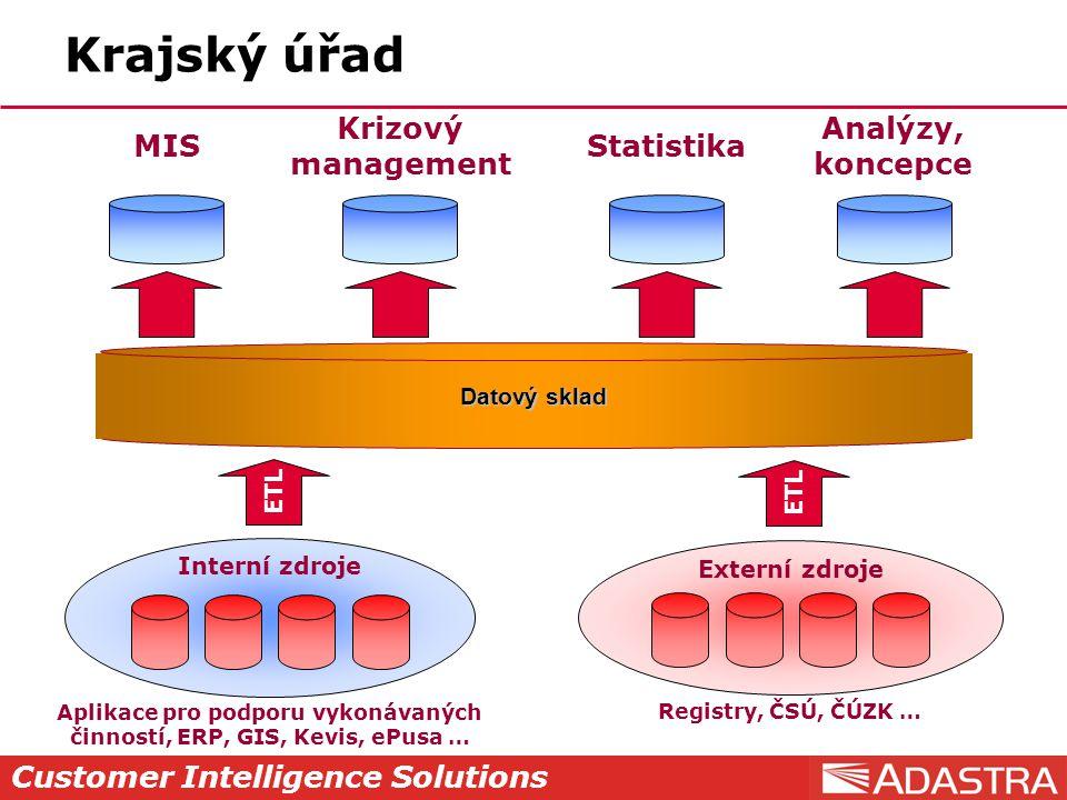 Customer Intelligence Solutions ETL Krajský úřad Datový sklad Aplikace pro podporu vykonávaných činností, ERP, GIS, Kevis, ePusa … Interní zdroje Externí zdroje Registry, ČSÚ, ČÚZK … MIS Krizový management Statistika Analýzy, koncepce ETL