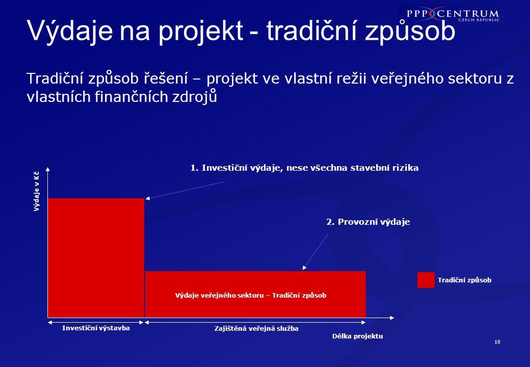 10 Výdaje na projekt - tradiční způsob Délka projektu Výdaje v Kč 1. Investiční výdaje, nese všechna stavební rizika 2. Provozní výdaje Tradiční způso