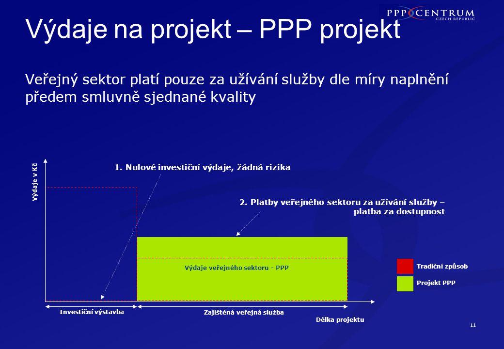11 Výdaje na projekt – PPP projekt Délka projektu Výdaje v Kč Projekt PPP Tradiční způsob 1. Nulové investiční výdaje, žádná rizika 2. Platby veřejnéh