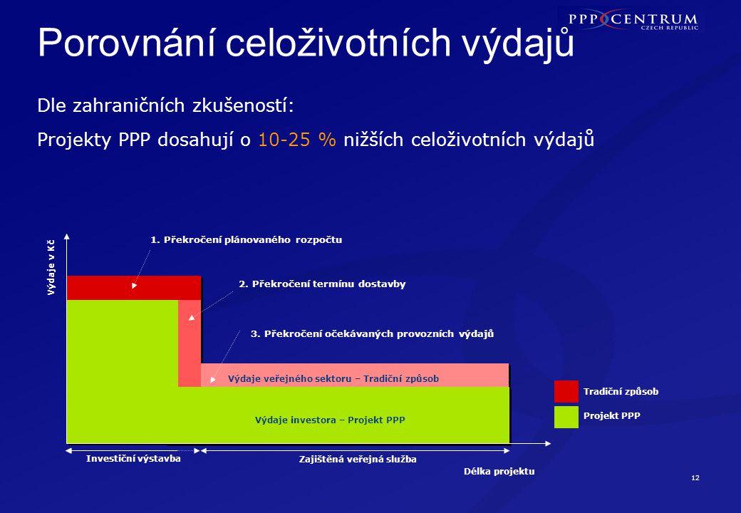 12 Porovnání celoživotních výdajů Délka projektu Výdaje v Kč Projekt PPP Tradiční způsob 1. Překročení plánovaného rozpočtu 2. Překročení termínu dost