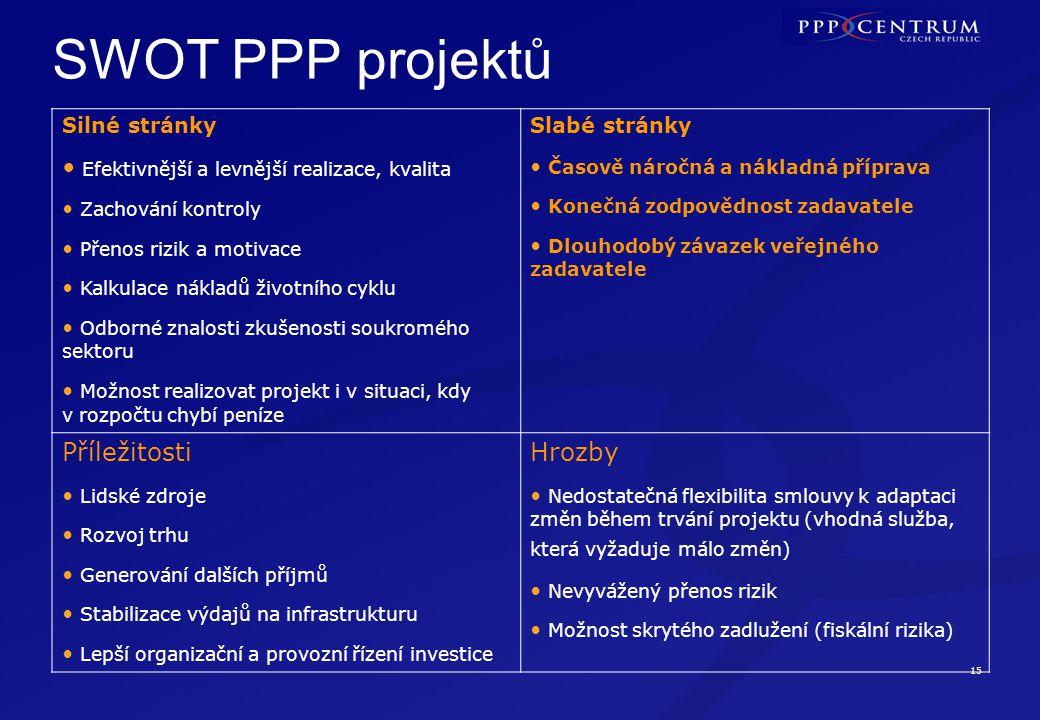 15 SWOT PPP projektů Silné stránky Efektivnější a levnější realizace, kvalita Zachování kontroly Přenos rizik a motivace Kalkulace nákladů životního c