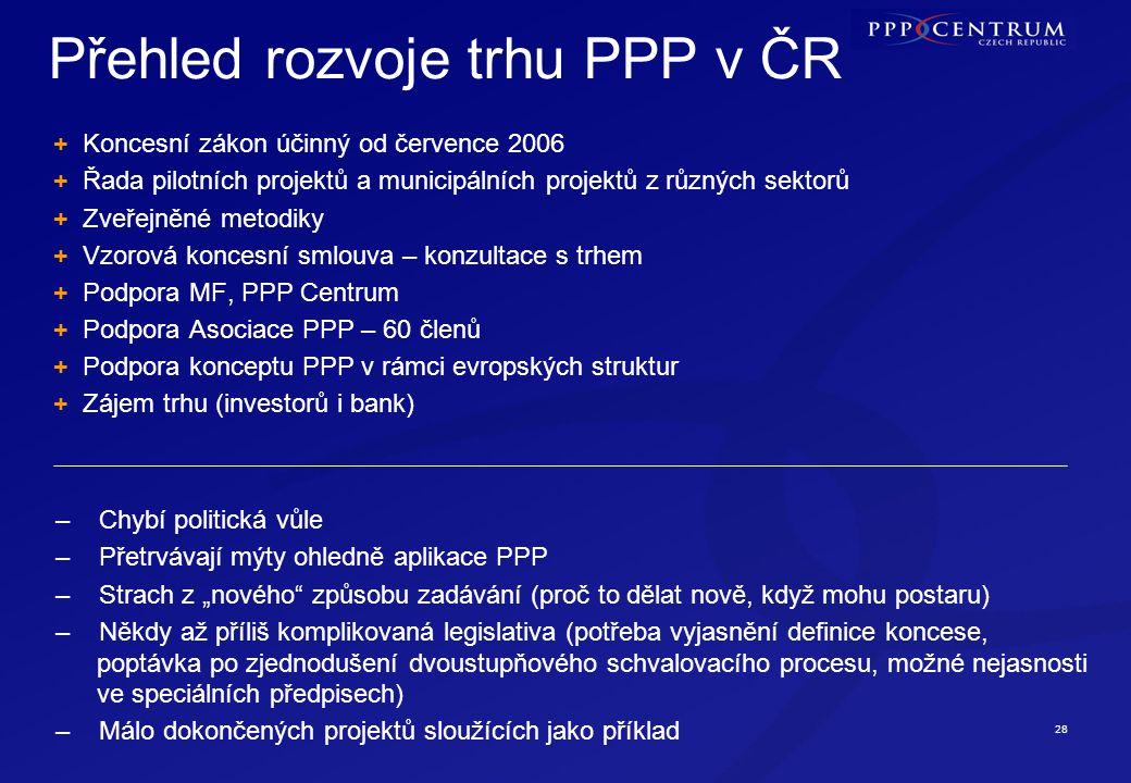"""28 + Koncesní zákon účinný od července 2006 + Řada pilotních projektů a municipálních projektů z různých sektorů + Zveřejněné metodiky + Vzorová koncesní smlouva – konzultace s trhem + Podpora MF, PPP Centrum + Podpora Asociace PPP – 60 členů + Podpora konceptu PPP v rámci evropských struktur + Zájem trhu (investorů i bank) Přehled rozvoje trhu PPP v ČR – Chybí politická vůle – Přetrvávají mýty ohledně aplikace PPP – Strach z """"nového způsobu zadávání (proč to dělat nově, když mohu postaru) – Někdy až příliš komplikovaná legislativa (potřeba vyjasnění definice koncese, poptávka po zjednodušení dvoustupňového schvalovacího procesu, možné nejasnosti ve speciálních předpisech) – Málo dokončených projektů sloužících jako příklad"""