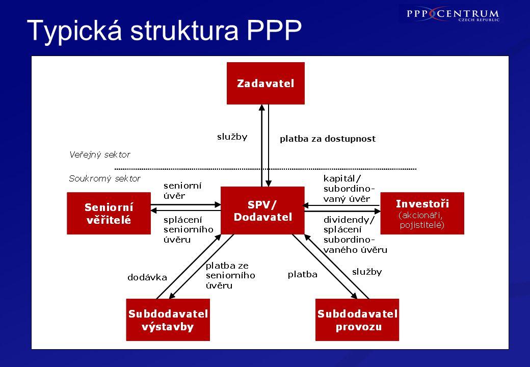 6 Typická struktura PPP platba za dostupnost