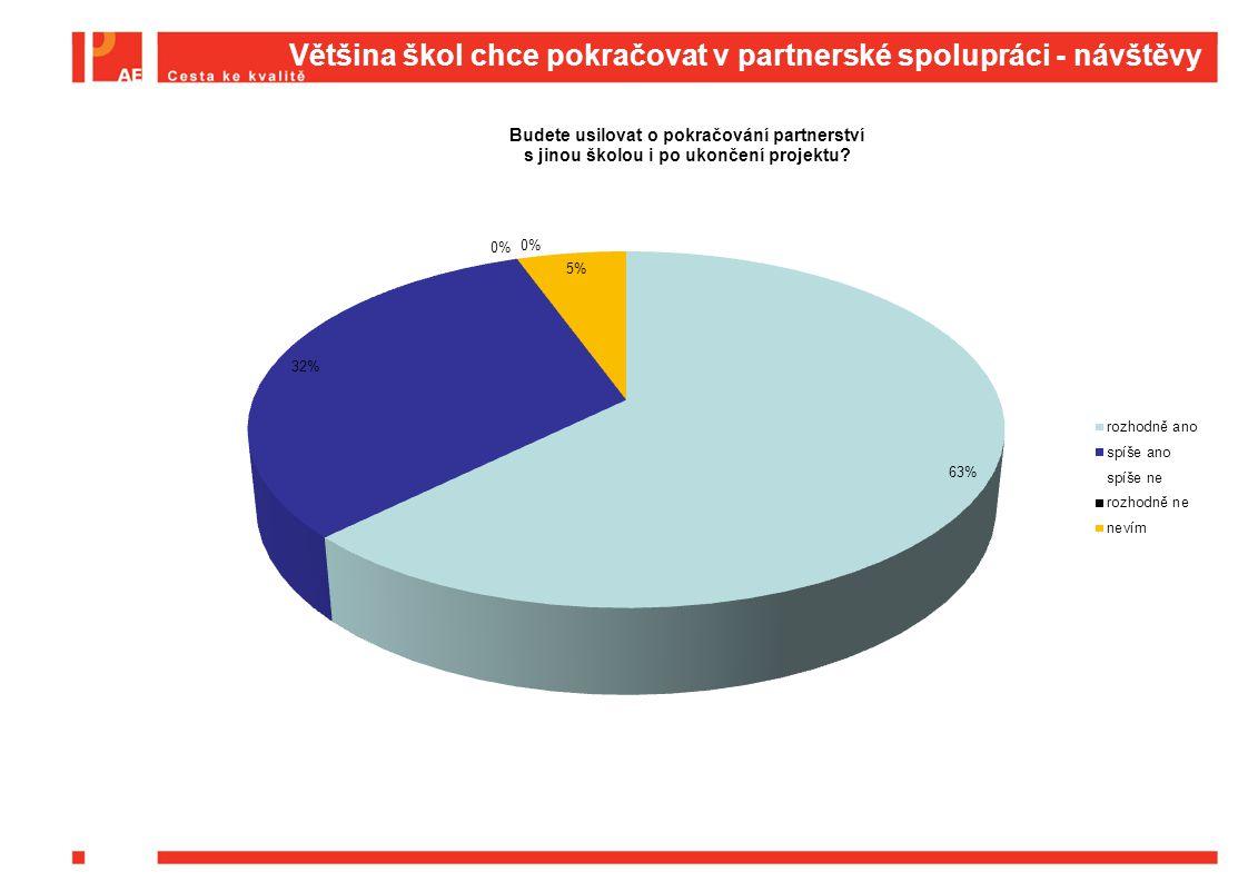 Většina škol chce pokračovat v partnerské spolupráci - návštěvy