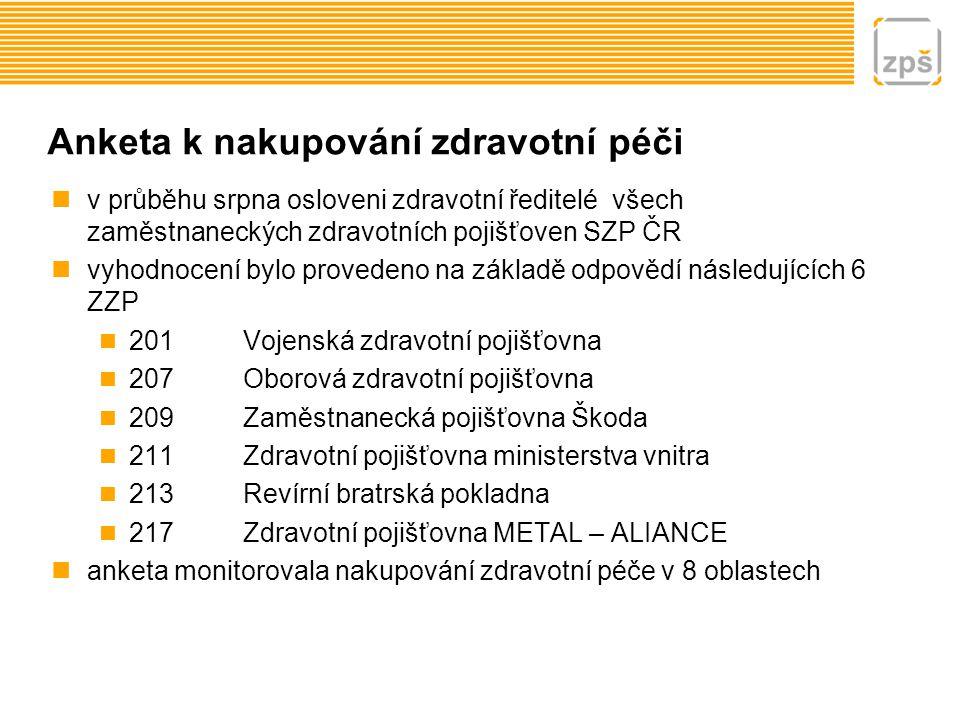 Anketa k nakupování zdravotní péči v průběhu srpna osloveni zdravotní ředitelé všech zaměstnaneckých zdravotních pojišťoven SZP ČR vyhodnocení bylo pr