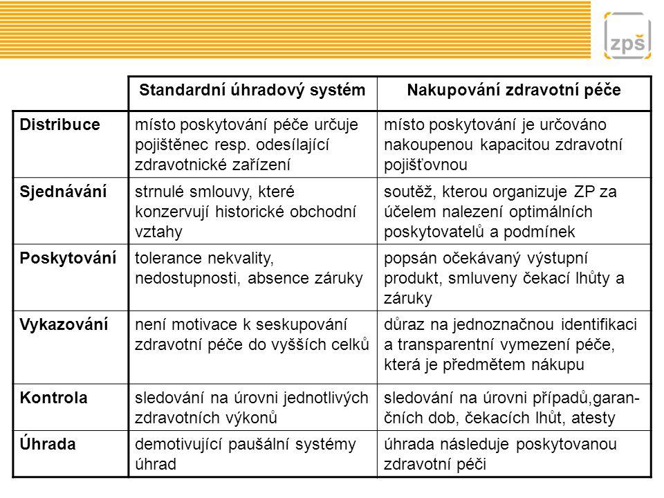 Standardní úhradový systémNakupování zdravotní péče Distribucemísto poskytování péče určuje pojištěnec resp. odesílající zdravotnické zařízení místo p