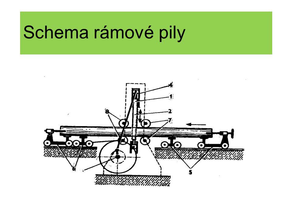 Pyrolýza tepelný rozklad dřeva bez vzduchu – dřevěné uhlí, (konventory, kontinuální způsob) dřevěný plyn