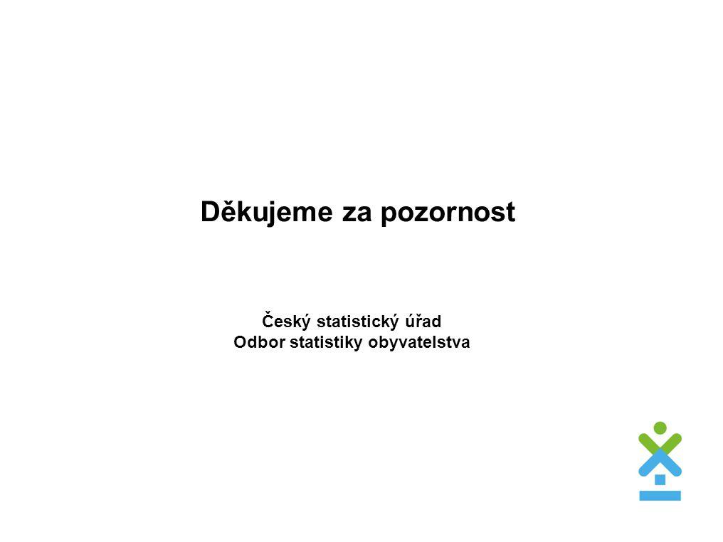 Děkujeme za pozornost Český statistický úřad Odbor statistiky obyvatelstva