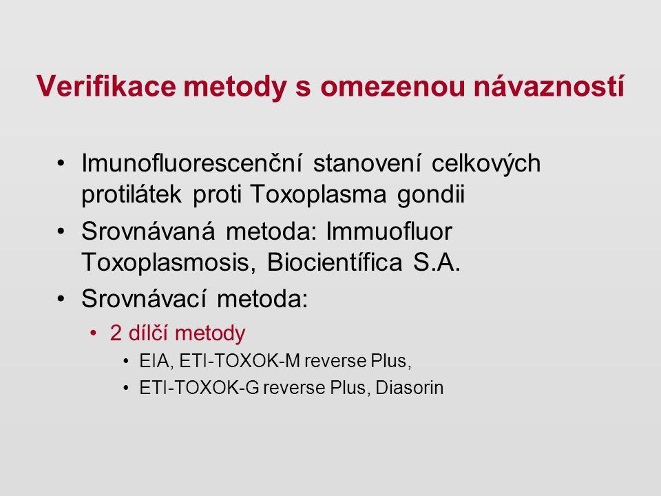 Imunofluorescenční stanovení celkových protilátek proti Toxoplasma gondii Srovnávaná metoda: Immuofluor Toxoplasmosis, Biocientífica S.A. Srovnávací m
