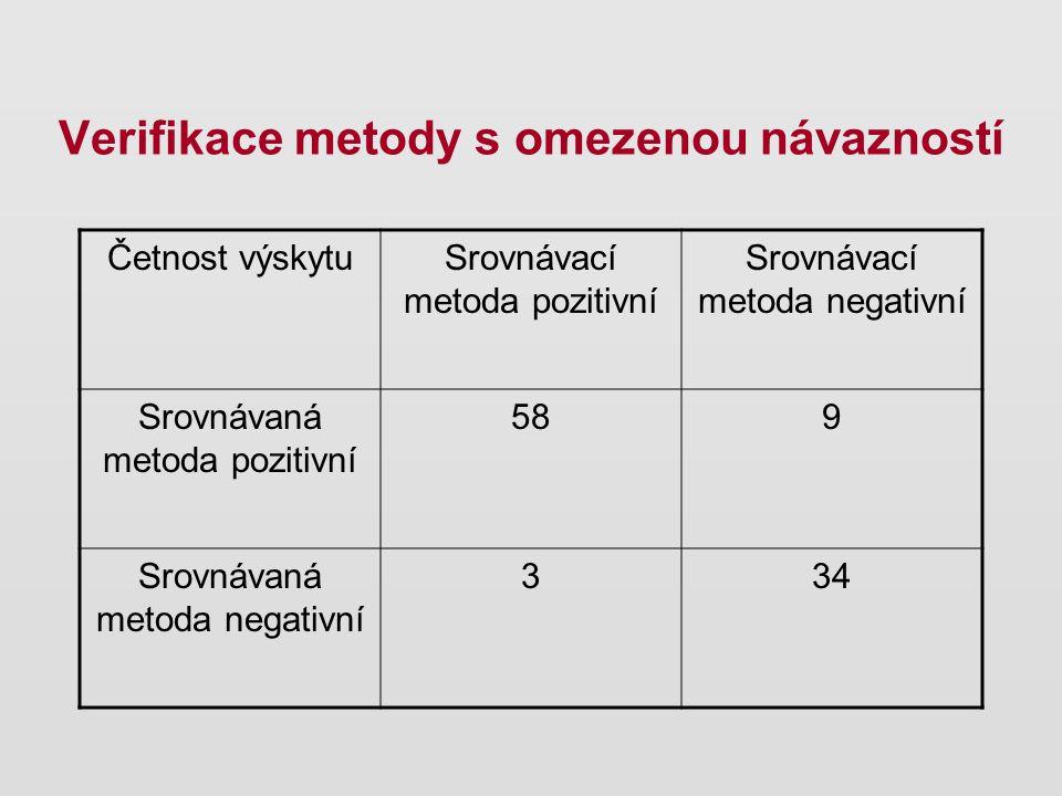 Četnost výskytuSrovnávací metoda pozitivní Srovnávací metoda negativní Srovnávaná metoda pozitivní 589 Srovnávaná metoda negativní 334 Verifikace meto