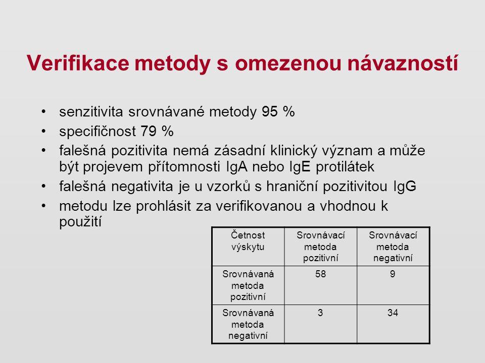 senzitivita srovnávané metody 95 % specifičnost 79 % falešná pozitivita nemá zásadní klinický význam a může být projevem přítomnosti IgA nebo IgE prot