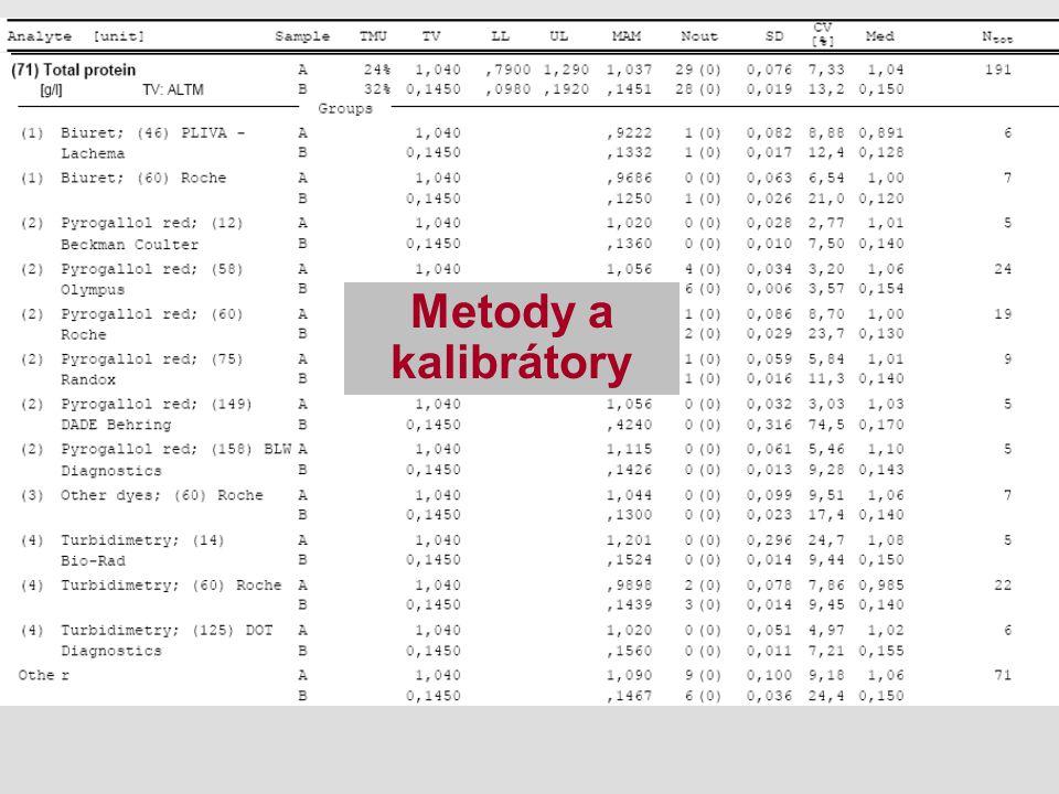 Metody a kalibrátory