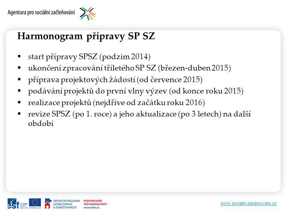 www.socialni-zaclenovani.cz Harmonogram přípravy SP SZ  start přípravy SPSZ (podzim 2014)  ukončení zpracování tříletého SP SZ (březen-duben 2015)  příprava projektových žádostí (od července 2015)  podávání projektů do první vlny výzev (od konce roku 2015)  realizace projektů (nejdříve od začátku roku 2016)  revize SPSZ (po 1.