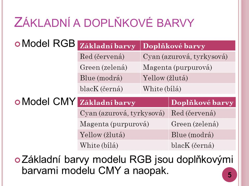 Z ÁKLADNÍ A DOPLŇKOVÉ BARVY Model RGB Model CMY Základní barvy modelu RGB jsou doplňkovými barvami modelu CMY a naopak.