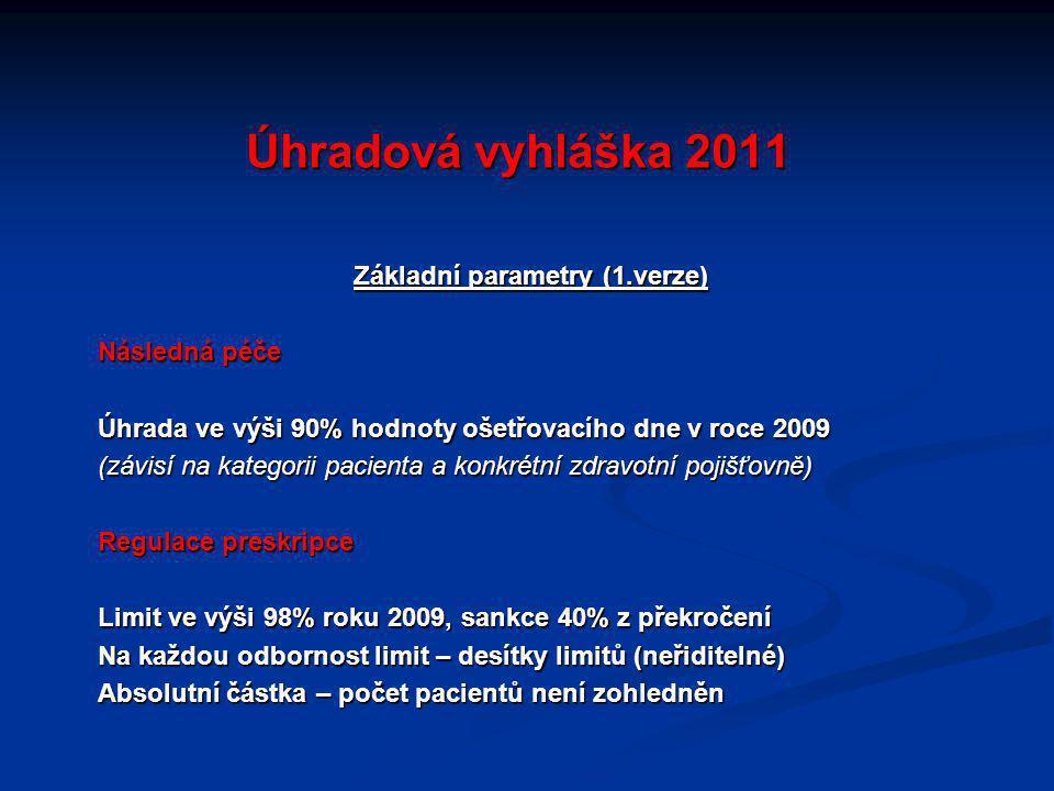 Úhradová vyhláška 2011 Základní parametry (1.verze) Následná péče Úhrada ve výši 90% hodnoty ošetřovacího dne v roce 2009 (závisí na kategorii pacienta a konkrétní zdravotní pojišťovně) Regulace preskripce Limit ve výši 98% roku 2009, sankce 40% z překročení Na každou odbornost limit – desítky limitů (neřiditelné) Absolutní částka – počet pacientů není zohledněn
